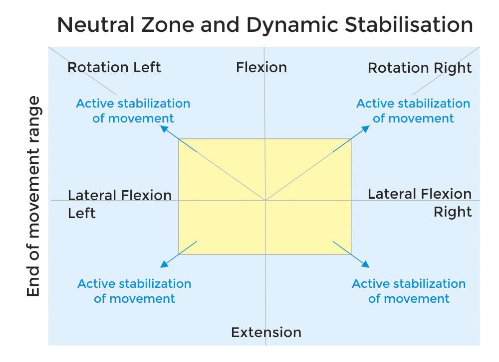 Zona Neutra x Zona de Estabilização